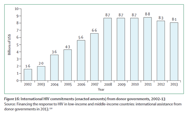 International HIV commitments from donor governments