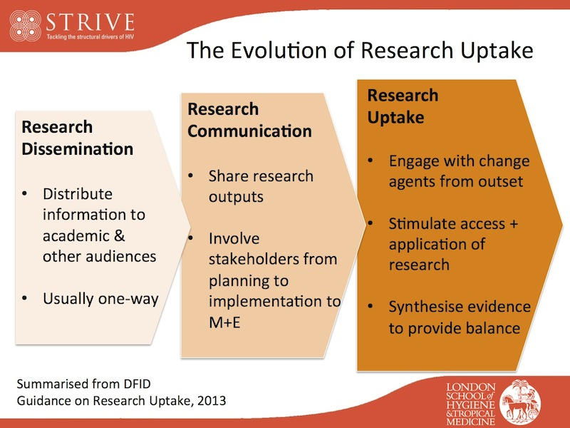 Evolution of research uptake