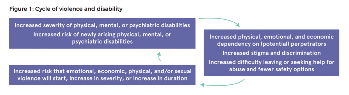 Cycle of violence and disability - from WhatWorks Evidence review