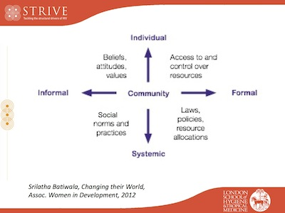 social norms theory and practice resources from strive workshop  social norms relations