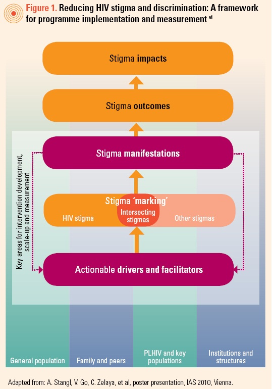 Stigma reduction framework